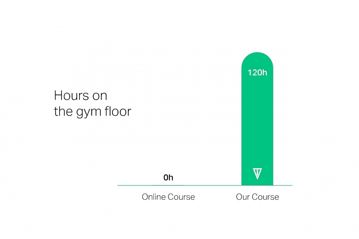 Hours on the gym floor C
